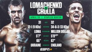 現WBAスーパー・WBO世界ライト級統一王者 ワシル・ロマチェンコ(ウクライナ)