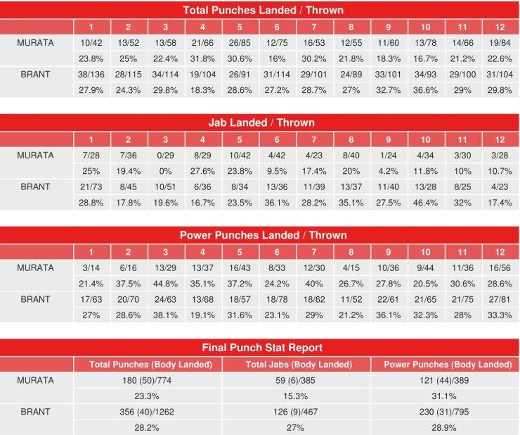 パンチデータ 2【結果】村田諒太vsロブ・ブラント WBA世界ミドル級レギュラータイトルマッチ2018年10月21日