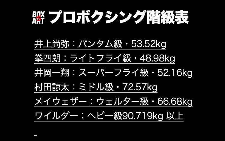 フェザー 級 体重