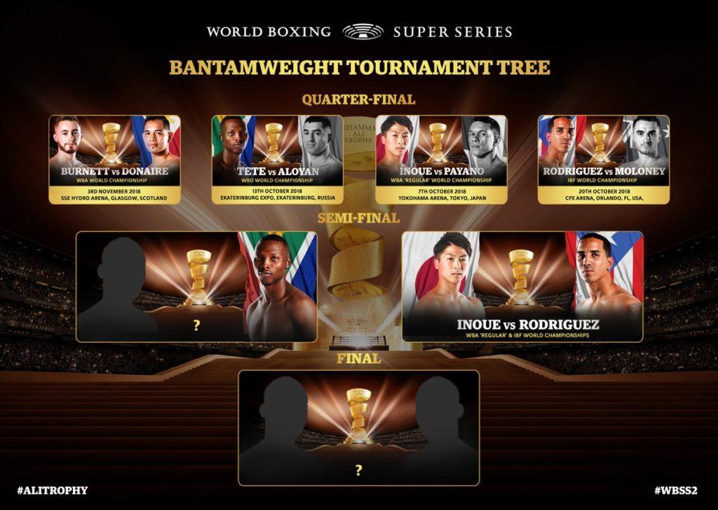バンタム級WBSSシーズン2トーナメント途中経過バンタム級WBSSシーズン2トーナメント途中経過