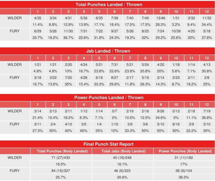 パンチデータ2:デオンテイ・ワイルダーvsタイソン・フューリーhttps://www.boxingscene.com/deontay-wilder-vs-tyson-fury-compubox-punch-stats--134262
